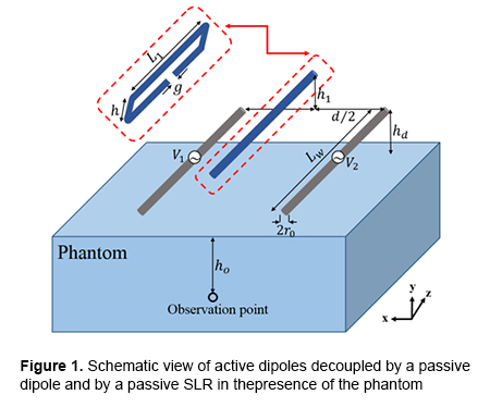 Decoupling of Two Closely Located Dipoles by a Single Passive Scatterer for Ultra-High Field MRI