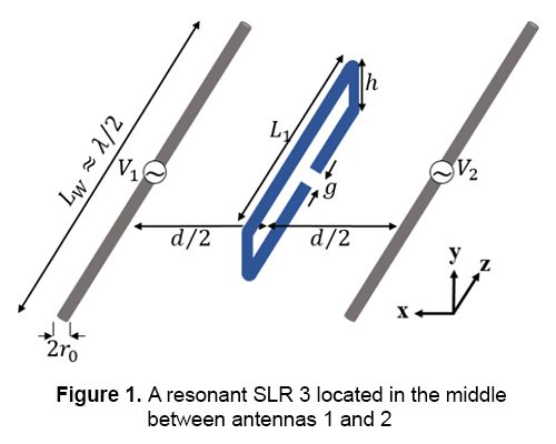 Decoupling of two closely located dipole antennas by a split-loop resonator
