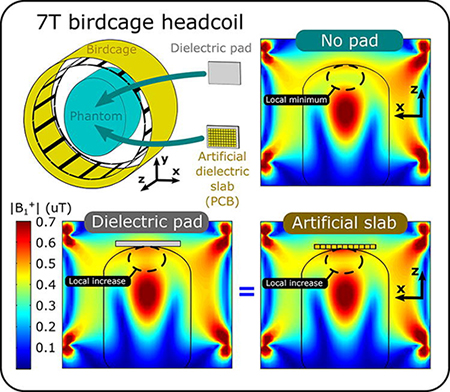 An artificial dielectric slab for ultra high-field MRI : Proof of concept
